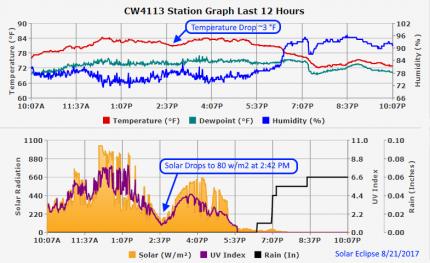 Solar Eclipse Station Graph 8.21.17