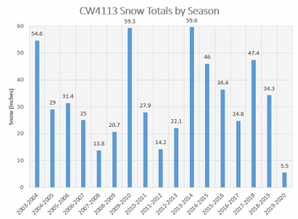 CW4113 Snow Totals by Season